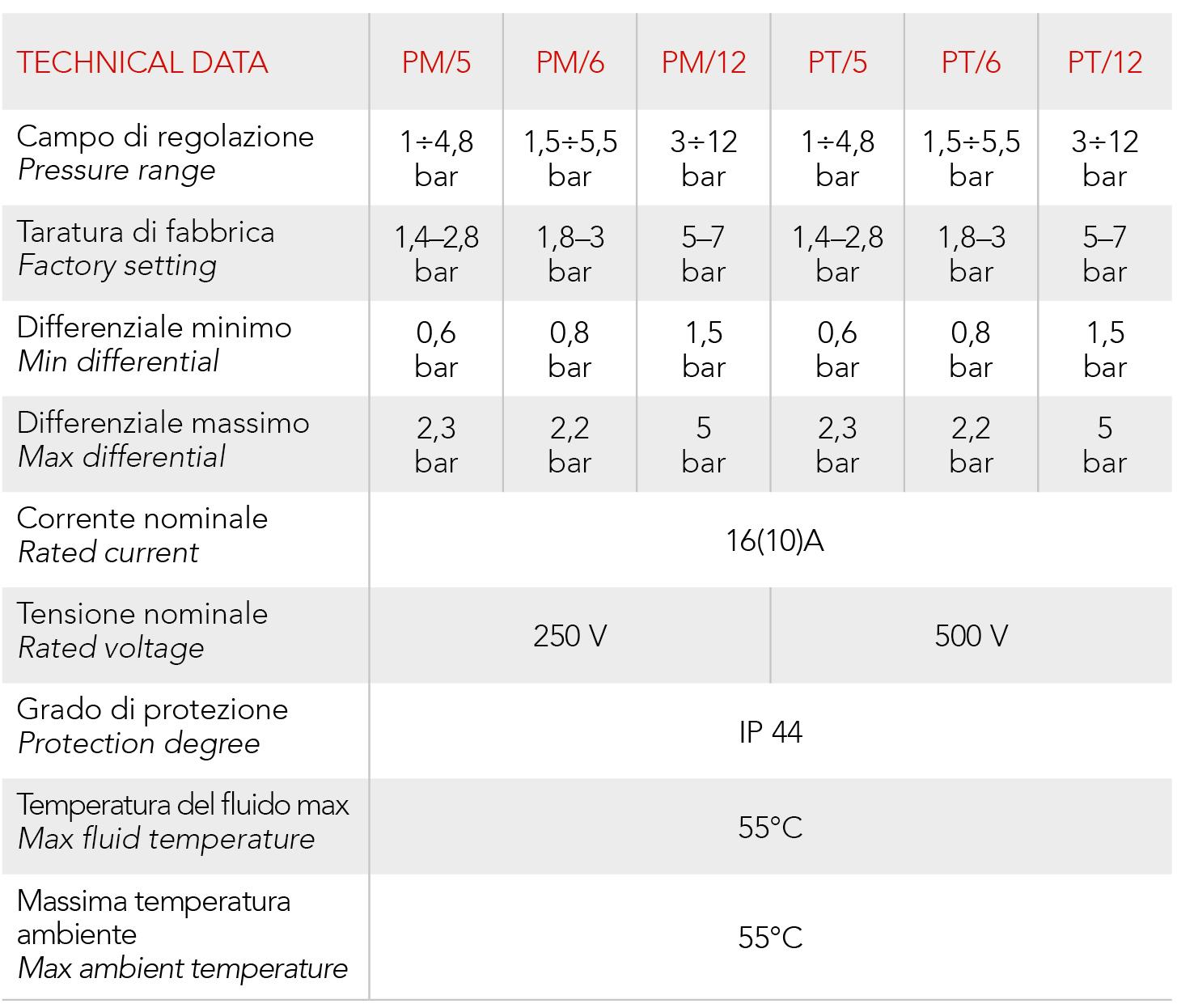 PM 5 PM12 ITAL TECHINC