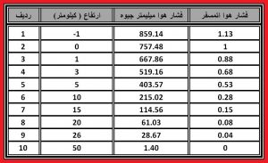 جدول فشار هوا بر حسب ارتفاع از سطح دریا